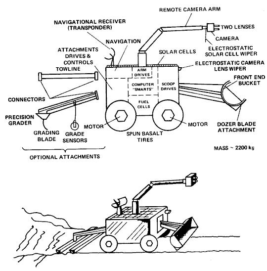 A mining robot - Line diagram